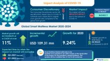 Smart Mattress Market Analysis Highlights the Impact of COVID-19 2020-2024 | Increasing Penetration of Smartphones to Boost the Market Growth | Technavio