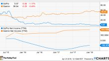 Why Garmin Is Thriving in Action Sports as GoPro Falters