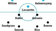 Arsenal v West Ham: match preview