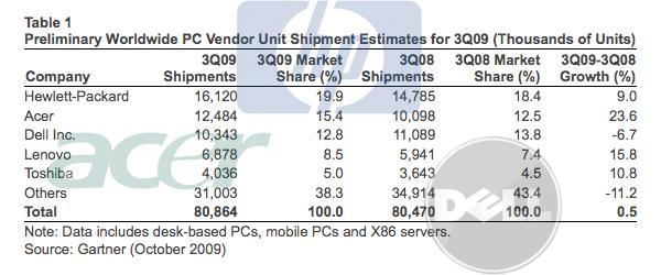 Acer fulfills prophecy, overtakes Dell as number two PC maker worldwide (update)