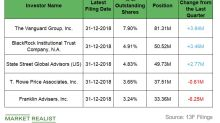 How Institutions Played Southern Company in Q4