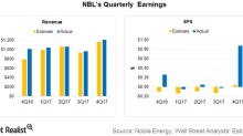 Noble Energy Reported Upbeat 4Q17 Revenue and Earnings
