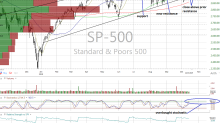 Charts See Multiple Technical Improvements