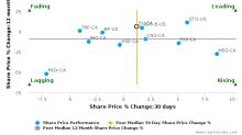 Suncor Energy, Inc. breached its 50 day moving average in a Bearish Manner : SU-CA : August 22, 2017