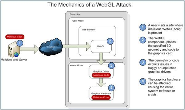 Microsoft decides to pass on WebGL over security concerns (Update: iOS 5 supports WebGL, sort of))