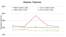 AbbVie or Celgene: Which Is Controlling Its Expenses Better?