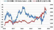 貨幣寬鬆將令美元長期走弱 金價可望迎來反彈契機