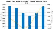 Deere's Q3 2018 Revenue Beats Estimates, Keeps Upward Trajectory