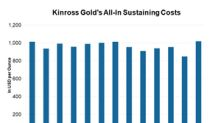 What Led to Kinross Gold's Higher Costs in the Second Quarter?