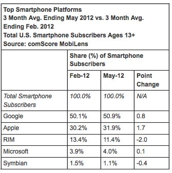 ComScore: iOS and Android market share continues to climb, RIM and Motorola continue to fall