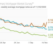 Mortgage Rates Hold Steady Heading into the Thanksgiving Holiday