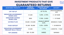 Singaporeans Guide To Investments Products That Give Guaranteed Returns