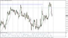 AUD/USD Price Forecast December 6, 2017, Technical Analysis