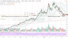 Micron Technology Stock Bulls Have a Trade War Advantage