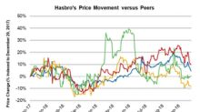 How Hasbro Stock Reacted to Q3 2018 Results