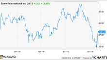 Why Tower International Shares Jumped 13% Today