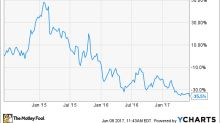 Has Boston Beer Company's Stock Bottomed Out Yet?