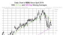 Bears Bombard EDU Stock Ahead of Earnings