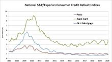 S&P/Experian Consumer Credit Default Indices Show Drop In Composite Rate In March 2020