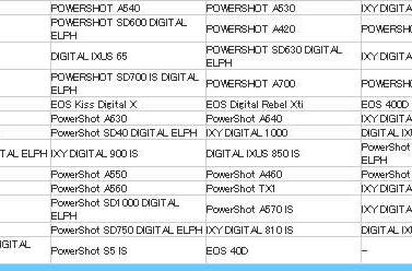 Canon's EOS 40D appears on CIPA list