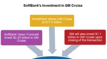 SoftBank Deal Made General Motors Top Gainer in May