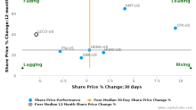 Lincoln Electric Holdings, Inc. breached its 50 day moving average in a Bearish Manner : LECO-US : July 26, 2017