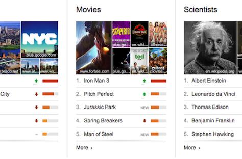 Google now offers Top Charts and visualization tool for trending topics