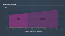 What Should We Expect From Hornbach Holding AG & Co. KGaA's (FRA:HBH) Earnings In The Next 12 Months?