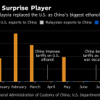 The Surprise Fuel Flows Sparked by a Raging U.S.-China Trade War