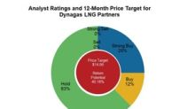 How Dynagas LNG Partners' Potential Upside Compares