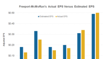 Freeport-McMoRan's Dividend versus Other Miners