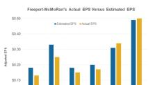 Freeport-McMoRan's Dividend versus Other Miners
