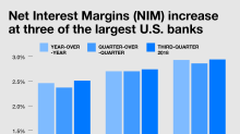 Big banks are dodging pressures from the Fed