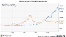 Better Stock: NVIDIA (NVDA) vs. Ambarella (AMBA)