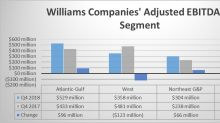 Williams Companies Shakes Off Asset Sales to End 2018 on a High Note