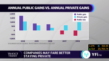 Companies may be better off staying private