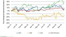 Do Analysts Expect Best Buy Stock to Gain Momentum?