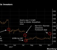 Barrick-Brokered Tanzania Pact Leaves Acacia Mining in the Dark