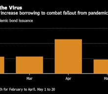 Bank of America Says Pandemic Bond Proves ESG a 'Bear Market Necessity'