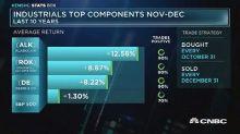 Industrials top components Nov-Dec