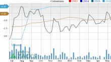 BioMarin (BMRN) in Focus: Stock Moves 7% Higher