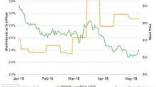 Short Interest in ONEOK Falls Marginally