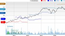 Sherwin-Williams (SHW) Upped to Buy on Solid Q1, Upbeat View