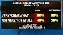 Poll: Americans less optimistic about 'fiscal cliff' deal