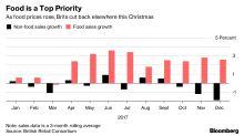 Sainsbury Raises Profit Outlook as Argos Delivers Benefits