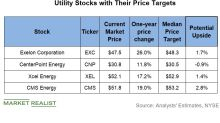 Analysts Have Raised Their Price Targets for These Utility Stocks