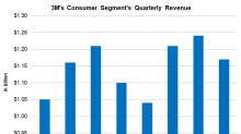 What Drove 3M's Consumer Segment Revenues in 4Q17?