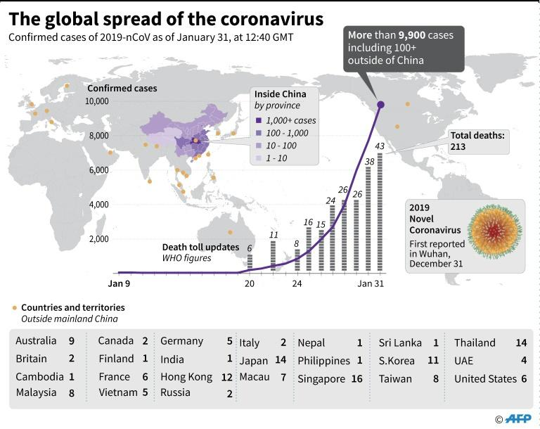 Philippines reports first conronavirus death outside of China