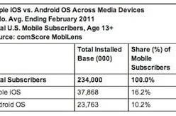 iOS outreaches Android when iPod touch, iPad are counted in the mix