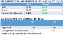 Oil Rebounds On Rare Market Optimism